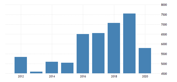 united states gross domestic product by industry private industries manufacturing durable goods manufacturing other transportation equipment manufacturing for arizona fed data