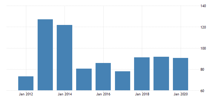 united states gross domestic product by industry private industries manufacturing durable goods manufacturing other transportation equipment manufacturing for delaware fed data