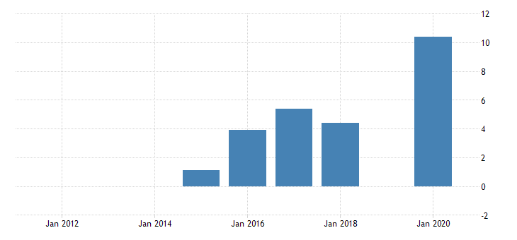 united states gross domestic product by industry private industries manufacturing durable goods manufacturing other transportation equipment manufacturing for district of columbia fed data