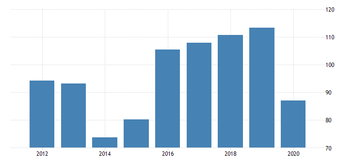 united states gross domestic product by industry private industries manufacturing durable goods manufacturing other transportation equipment manufacturing for hawaii fed data