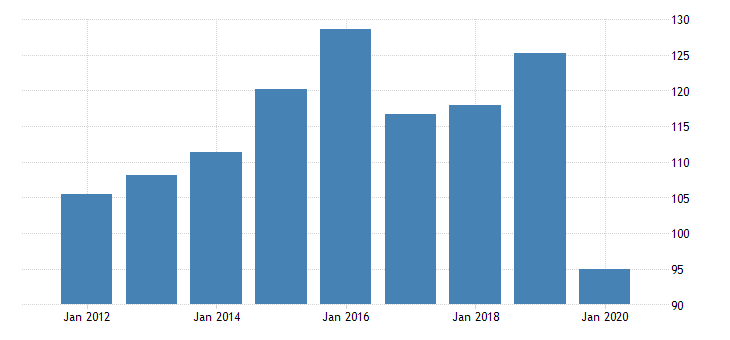 united states gross domestic product by industry private industries manufacturing durable goods manufacturing other transportation equipment manufacturing for idaho fed data