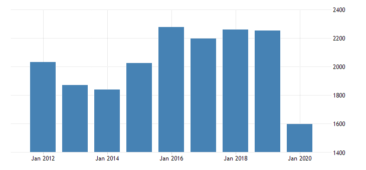 united states gross domestic product by industry private industries manufacturing durable goods manufacturing other transportation equipment manufacturing for indiana fed data