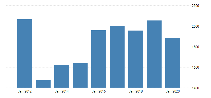 united states gross domestic product by industry private industries manufacturing durable goods manufacturing other transportation equipment manufacturing for massachusetts fed data