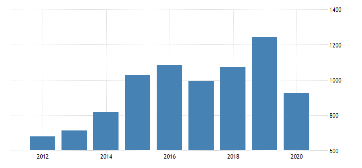 united states gross domestic product by industry private industries manufacturing durable goods manufacturing other transportation equipment manufacturing for michigan fed data