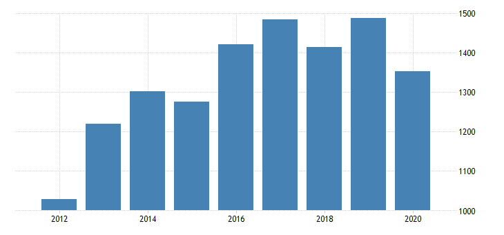 united states gross domestic product by industry private industries manufacturing durable goods manufacturing other transportation equipment manufacturing for mississippi fed data