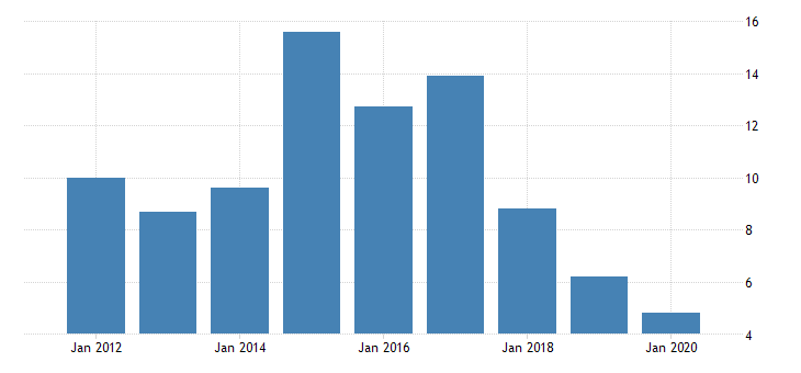 united states gross domestic product by industry private industries manufacturing durable goods manufacturing other transportation equipment manufacturing for montana fed data
