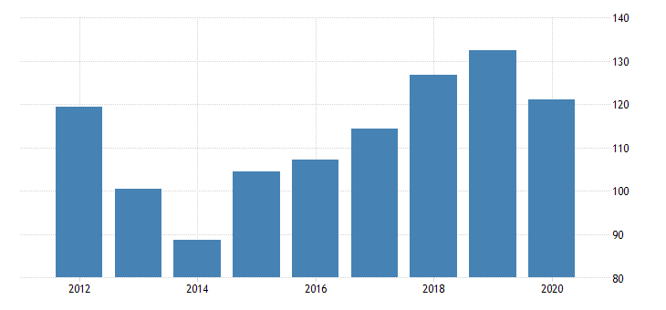 united states gross domestic product by industry private industries manufacturing durable goods manufacturing other transportation equipment manufacturing for nebraska fed data