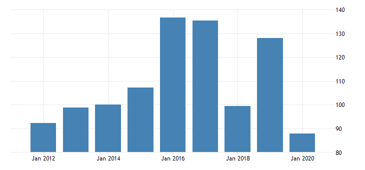 united states gross domestic product by industry private industries manufacturing durable goods manufacturing other transportation equipment manufacturing for nevada fed data