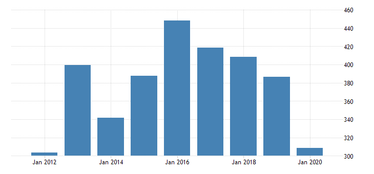 united states gross domestic product by industry private industries manufacturing durable goods manufacturing other transportation equipment manufacturing for new jersey fed data