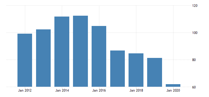 united states gross domestic product by industry private industries manufacturing durable goods manufacturing other transportation equipment manufacturing for new mexico fed data