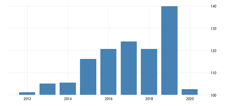 united states gross domestic product by industry private industries manufacturing durable goods manufacturing other transportation equipment manufacturing for north dakota fed data