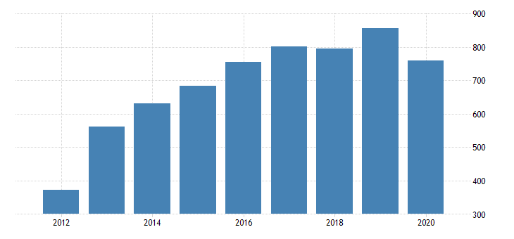 united states gross domestic product by industry private industries manufacturing durable goods manufacturing other transportation equipment manufacturing for oregon fed data