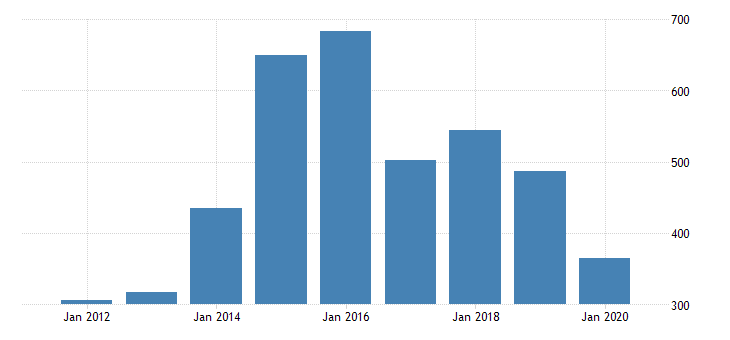 united states gross domestic product by industry private industries manufacturing durable goods manufacturing other transportation equipment manufacturing for rhode island fed data