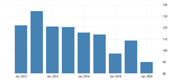 united states gross domestic product by industry private industries manufacturing durable goods manufacturing other transportation equipment manufacturing for vermont fed data
