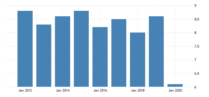 united states gross domestic product by industry private industries manufacturing durable goods manufacturing other transportation equipment manufacturing for wyoming fed data