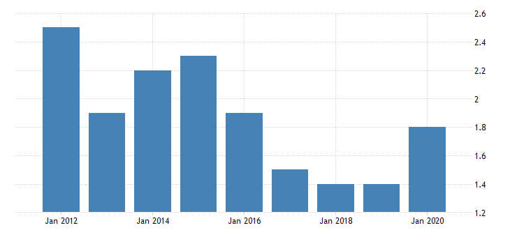 united states gross domestic product by industry private industries manufacturing durable goods manufacturing primary metals manufacturing for alaska fed data