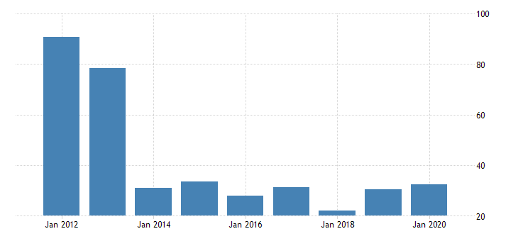 united states gross domestic product by industry private industries manufacturing durable goods manufacturing primary metals manufacturing for delaware fed data