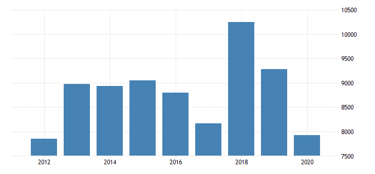 united states gross domestic product by industry private industries manufacturing durable goods manufacturing primary metals manufacturing for indiana fed data