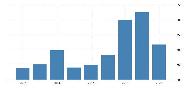 united states gross domestic product by industry private industries manufacturing durable goods manufacturing primary metals manufacturing for minnesota fed data