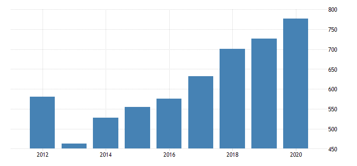 united states gross domestic product by industry private industries manufacturing durable goods manufacturing primary metals manufacturing for mississippi fed data