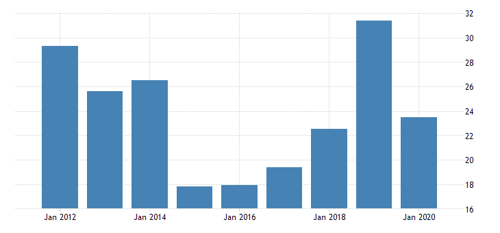 united states gross domestic product by industry private industries manufacturing durable goods manufacturing primary metals manufacturing for montana fed data
