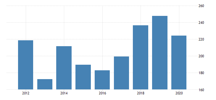 united states gross domestic product by industry private industries manufacturing durable goods manufacturing primary metals manufacturing for nebraska fed data