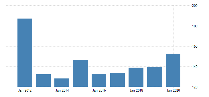 united states gross domestic product by industry private industries manufacturing durable goods manufacturing primary metals manufacturing for nevada fed data