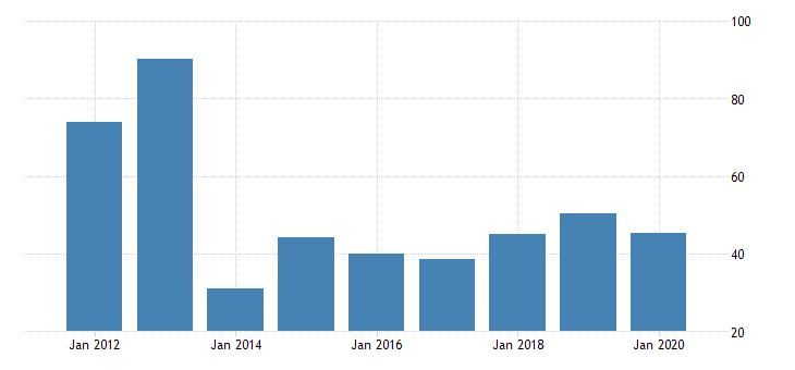 united states gross domestic product by industry private industries manufacturing durable goods manufacturing primary metals manufacturing for new mexico fed data
