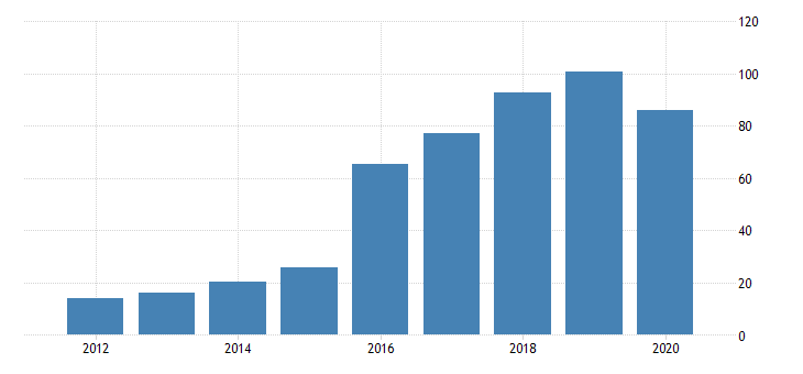 united states gross domestic product by industry private industries manufacturing durable goods manufacturing primary metals manufacturing for north dakota fed data