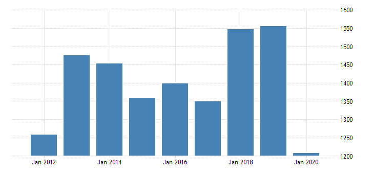 united states gross domestic product by industry private industries manufacturing durable goods manufacturing primary metals manufacturing for oregon fed data
