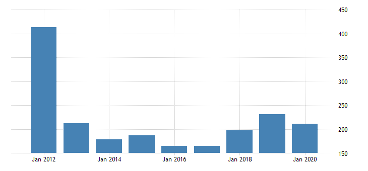 united states gross domestic product by industry private industries manufacturing durable goods manufacturing primary metals manufacturing for rhode island fed data