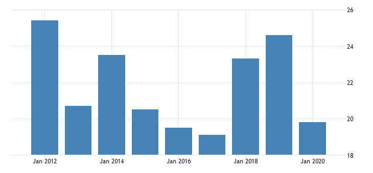 united states gross domestic product by industry private industries manufacturing durable goods manufacturing primary metals manufacturing for vermont fed data