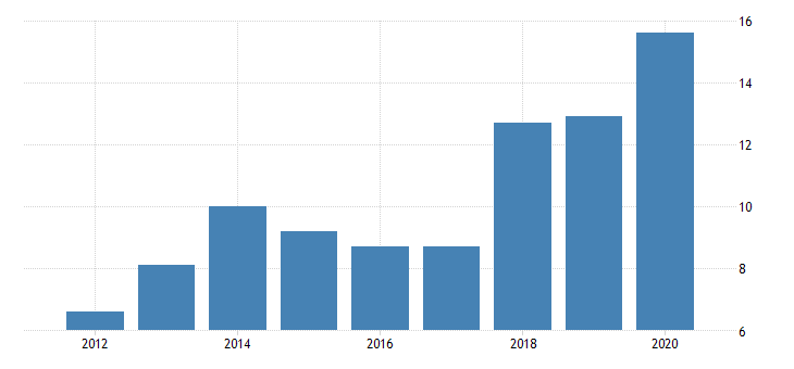 united states gross domestic product by industry private industries manufacturing durable goods manufacturing primary metals manufacturing for wyoming fed data