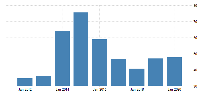 united states gross domestic product by industry private industries manufacturing durable goods manufacturing wood products manufacturing for alaska fed data