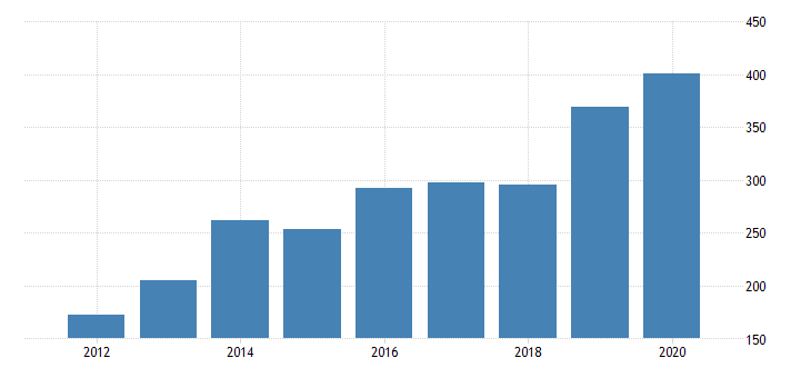 united states gross domestic product by industry private industries manufacturing durable goods manufacturing wood products manufacturing for arizona fed data