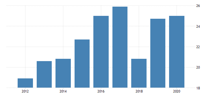 united states gross domestic product by industry private industries manufacturing durable goods manufacturing wood products manufacturing for delaware fed data