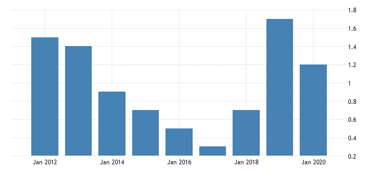 united states gross domestic product by industry private industries manufacturing durable goods manufacturing wood products manufacturing for district of columbia fed data