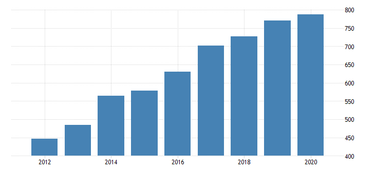 united states gross domestic product by industry private industries manufacturing durable goods manufacturing wood products manufacturing for idaho fed data