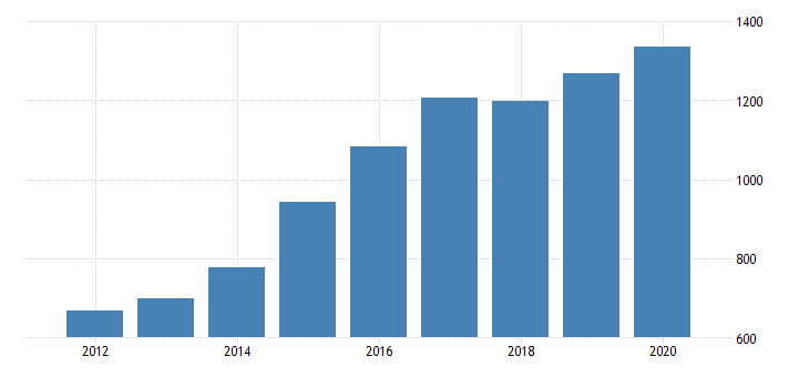 united states gross domestic product by industry private industries manufacturing durable goods manufacturing wood products manufacturing for indiana fed data