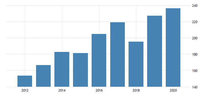 united states gross domestic product by industry private industries manufacturing durable goods manufacturing wood products manufacturing for massachusetts fed data