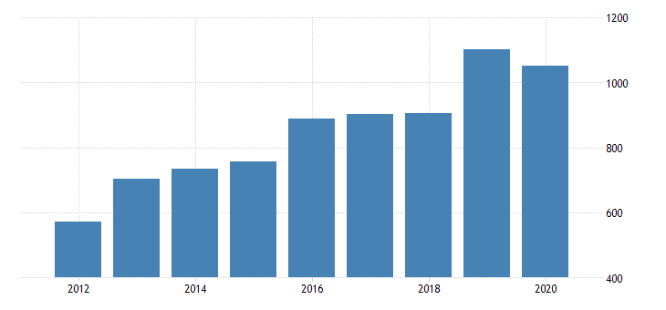 united states gross domestic product by industry private industries manufacturing durable goods manufacturing wood products manufacturing for michigan fed data