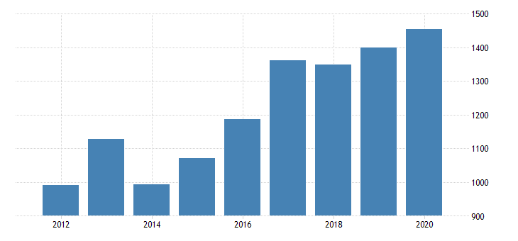 united states gross domestic product by industry private industries manufacturing durable goods manufacturing wood products manufacturing for minnesota fed data