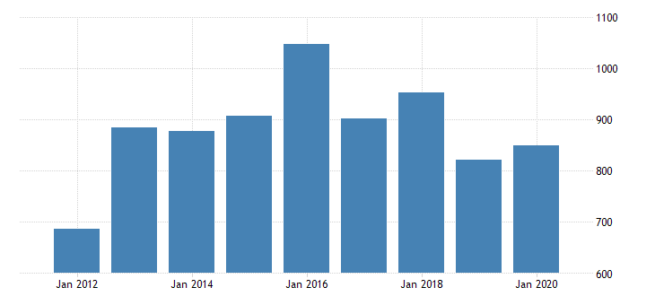 united states gross domestic product by industry private industries manufacturing durable goods manufacturing wood products manufacturing for mississippi fed data