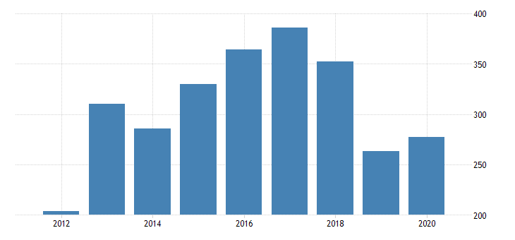 united states gross domestic product by industry private industries manufacturing durable goods manufacturing wood products manufacturing for montana fed data