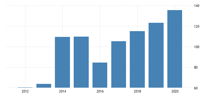 united states gross domestic product by industry private industries manufacturing durable goods manufacturing wood products manufacturing for nevada fed data