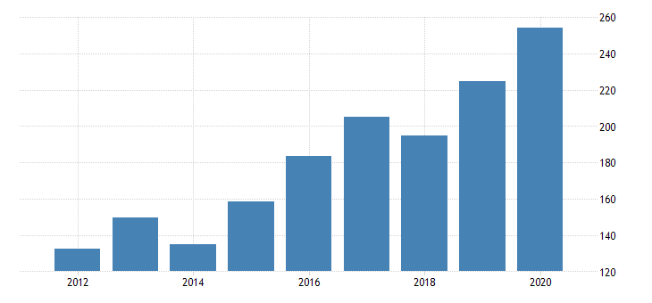 united states gross domestic product by industry private industries manufacturing durable goods manufacturing wood products manufacturing for new jersey fed data