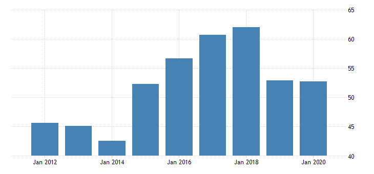 united states gross domestic product by industry private industries manufacturing durable goods manufacturing wood products manufacturing for new mexico fed data