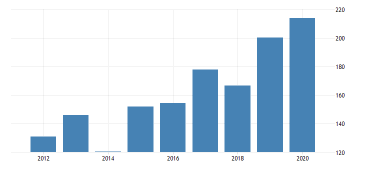 united states gross domestic product by industry private industries manufacturing durable goods manufacturing wood products manufacturing for north dakota fed data