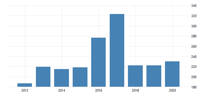 united states gross domestic product by industry private industries manufacturing durable goods manufacturing wood products manufacturing for oklahoma fed data