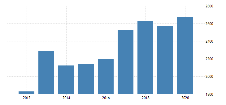 united states gross domestic product by industry private industries manufacturing durable goods manufacturing wood products manufacturing for oregon fed data
